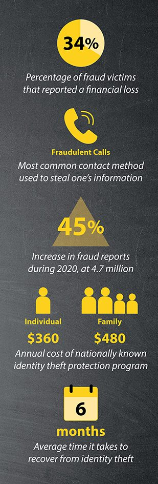 Identity Theft Statistics: 35% of victims report financial loss; fraudulent calls commonly used to steal information; fraud reports rose 45% in 2020; annual cost of identity protection is $360 per individual or $480 per family; takes average of 6 months to recover from identity theft.